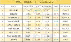 《速度与激情9》在中国下映后,成了欧美电影市场的救星