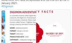 《数码宝贝2020》开始制作续集  共计66集每集平均23分钟
