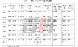中国电影票房上半年275亿收官,全年600亿还有戏吗?