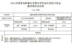 中央财政3.6亿专享资金鼓励国产电影 让观众满意度不低于82分