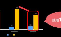 2021年上半年剧集趋势洞察:网剧减量提质,受新锐品牌追捧