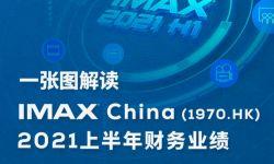 IMAX China发布2021 年半年报业务复苏增长迅猛