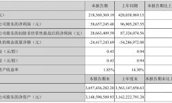 锋尚文化2021年半年度净利5865.72万元 同比净利减少39.47%