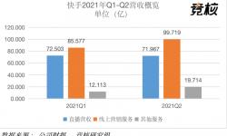 快手2021Q2财报:营收191.4亿元持续增长,直播业务退居二线