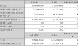 华策影视2021年半年度净利2.34亿元 同比净利增加58.71%