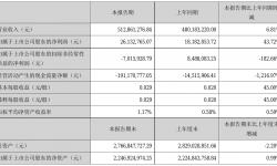 美盛文化2021年半年度净利2613.28万元 同比净利增加43.72%