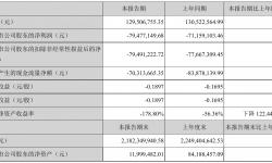 唐德影视2021年半年度亏损7947.71万元 同比亏损增加