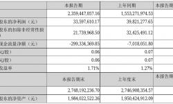 思美传媒2021年半年度净利3359.76万元 同比净利减少15.63%