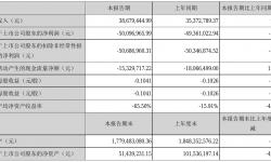 文化长城2021年半年度亏损5009.7万元 同比亏损增加1.49%