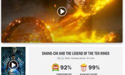 《尚气与十戒传奇》观众口碑大爆  烂番茄好评率高达92%