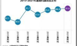 中国电影观众满意度调查·2021年暑期档观众满意度85.6分