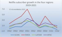 全球订阅用户1.74亿,Disney+正在逼近Netflix的铁王座