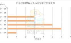 """18部影片分賬破3000萬,愛優騰真金白銀上演""""網大好戲"""""""