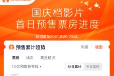 国庆档电影预售总票房超过3000万  《长津湖》占总1900万