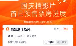 國慶檔電影預售總票房超過3000萬  《長津湖》占總1900萬