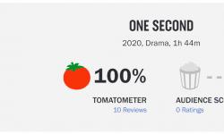 张艺谋导演电影《一秒钟》烂番茄开分100%新鲜度