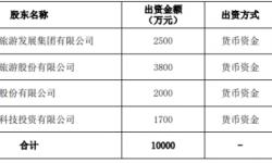 曲江文旅投资3800万设立温州雁荡山曲文旅游发展有限公司 持股38%