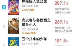 國慶檔新片預售票房破億 電影《長津湖》近7000萬領跑