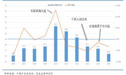 电影《长津湖》的热,救不了电影市场的冷?