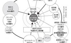 鬼灭之刃IP收益惊人 商品市场规模将达9000亿日元